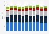 Primärenergieverbrauch in Österreich nach Energieträger bis 2017
