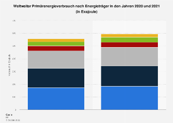 Weltweiter Primärenergieverbrauch nach Energieträger 2017