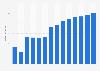 Branchenumsatz Verlegen von Computerspielen in Dänemark von 2011-2023