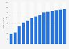 Branchenumsatz Verlegen von Software (außer Spielen) in Dänemark von 2011-2023