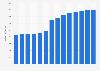 Branchenumsatz Verwaltung von Immobilien für Dritte in Dänemark von 2011-2023