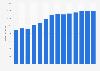 Branchenumsatz Unternehmensberatung in Dänemark von 2011-2023