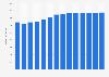 Branchenumsatz Allgemeine Gebäudereinigung in Dänemark von 2011-2023