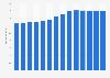 Branchenumsatz Dachdeckerei und Zimmerei in Deutschland von 2011-2023