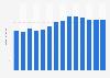 Branchenumsatz Gewinnung von Torf in Estland von 2011-2023
