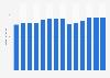 Branchenumsatz Drucken von Büchern, Broschüren u.Ä. in Estland von 2011-2023