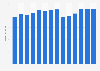 Branchenumsatz Veredlung und Bearbeitung von Flachglas in Estland von 2011-2023
