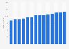 Branchenumsatz Herst. von Hebezeugen/ Fördermitteln in Finnland von 2011-2023