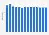Branchenumsatz Verlegen von Büchern in Finnland von 2011-2023
