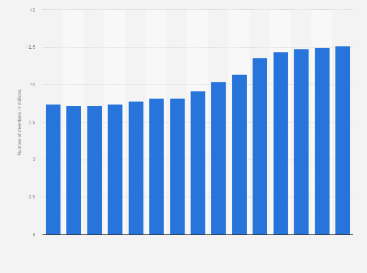 Kaiser Permanente members number 2007-2018 | Statista
