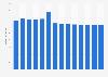Branchenumsatz Herst. von Hebezeugen/ Fördermitteln in Griechenland von 2011-2023