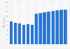 Branchenumsatz Leitungsgebundene Telekommunikation in Griechenland von 2010-2022