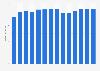 Branchenumsatz Herstellung von Drahtwaren, Ketten u.Ä. in Irland von 2011-2023