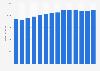 Branchenumsatz Herstellung von Dauerbackwaren in Italien von 2011-2023