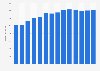 Branchenumsatz Herstellung von Vliesstoff in Italien von 2011-2023
