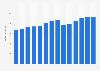 Branchenumsatz Prod. von Schleifkörpern und -mitteln in Italien von 2011-2023