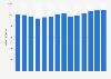 Branchenumsatz Großhandel mit Büromaschinen in Italien von 2011-2023