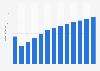 Branchenumsatz Verlegen von Software (außer Spielen) in Italien von 2011-2023