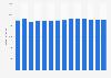 Branchenumsatz Datenverarbeitung und Hosting in Italien von 2011-2023