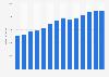 Branchenumsatz Werbeagenturen in Italien von 2011-2023