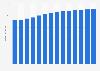 Branchenumsatz Reparatur von Haushaltsgeräten in Italien von 2011-2023