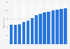 Branchenumsatz Bautischlerei und -schlosserei in den Niederlanden von 2011-2023