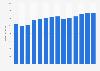 Branchenumsatz Werbeagenturen in den Niederlanden von 2010-2022