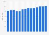 Branchenumsatz Unternehmensberatung in Norwegen von 2011-2023