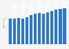 Branchenumsatz Inkassobüros und Auskunfteien in Norwegen von 2011-2023