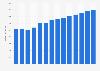 Branchenumsatz Herstellung von Spanplatten in Österreich von 2011-2023