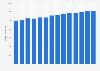 Branchenumsatz Einzelhandel mit Bekleidung in Österreich von 2011-2023