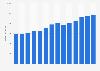 Branchenumsatz Herstell. von Kork-/ Flecht-/ Korbwaren in Portugal von 2011-2023