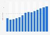 Branchenumsatz Veredlung und Bearbeitung von Flachglas in Portugal von 2011-2023