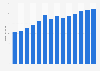Branchenumsatz Prod. von Schleifkörpern und -mitteln in Portugal von 2011-2023