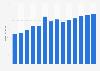 Branchenumsatz Mechanik in Portugal von 2011-2023