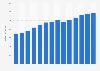 Branchenumsatz Herstellung von Werkzeugen in Portugal von 2011-2023