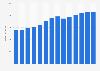 Branchenumsatz Herstell. von Metall-Haushaltsartikeln in Portugal von 2011-2023