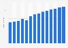Branchenumsatz Herstellung nicht elektr. Haushaltsger. in Portugal von 2011-2023