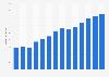 Branchenumsatz Herstellung von Getrieben, Lagern u. Ä. in Portugal von 2011-2023