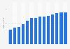 Branchenumsatz Herstellung von Matratzen in Portugal von 2011-2023