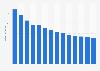 Branchenumsatz Gasverteilung durch Rohrleitungen in Portugal von 2011-2023