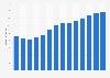 Branchenumsatz Boden- und Wandarbeiten in Portugal von 2011-2023