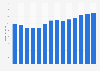 Branchenumsatz Einzelhandel mit Telefonen in Portugal von 2011-2023