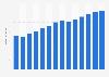 Branchenumsatz Einzelhandel mit Böden, Vorhängen u. Ä. in Portugal von 2011-2023