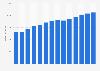 Branchenumsatz Einzelhandel mit Bekleidung in Portugal von 2011-2023