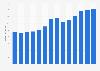 Branchenumsatz Taxigewerbe in Portugal von 2011-2023
