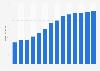 Branchenumsatz Datenverarbeitung und Hosting in Portugal von 2011-2023