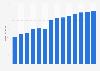 Branchenumsatz Schlachten von Geflügel in Rumänien von 2011-2023