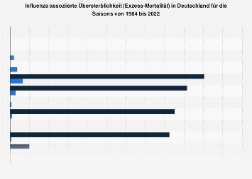 Grippe - Influenza assoziierte Übersterblichkeit in Deutschland bis 2017