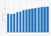 Branchenumsatz Boden- und Wandarbeiten in Schweden von 2011-2023